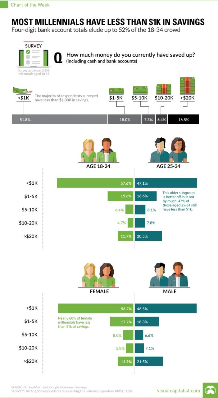 Chart: Most Millennials Have Less Than $1,000 in Savings
